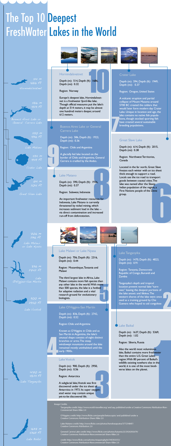 10 Kitchen And Home Decor Items Every 20 Something Needs: Infographic: Top 10 Deepest Freshwater Lakes In The World