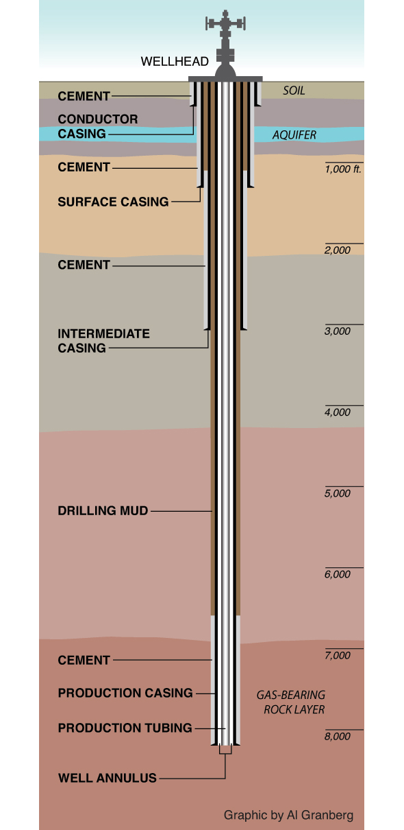 Private Natural Gas Well Drilling