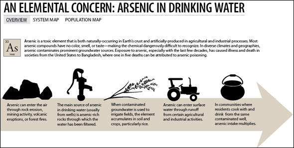 contamination of drinking water by arsenic in Arsenic may enter the air, water, and land from wind-blown dust it can enter  drinking water through the ground or as run-off into surface water sources.