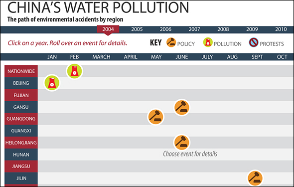 Infographic China S Water Pollution Events And Protection
