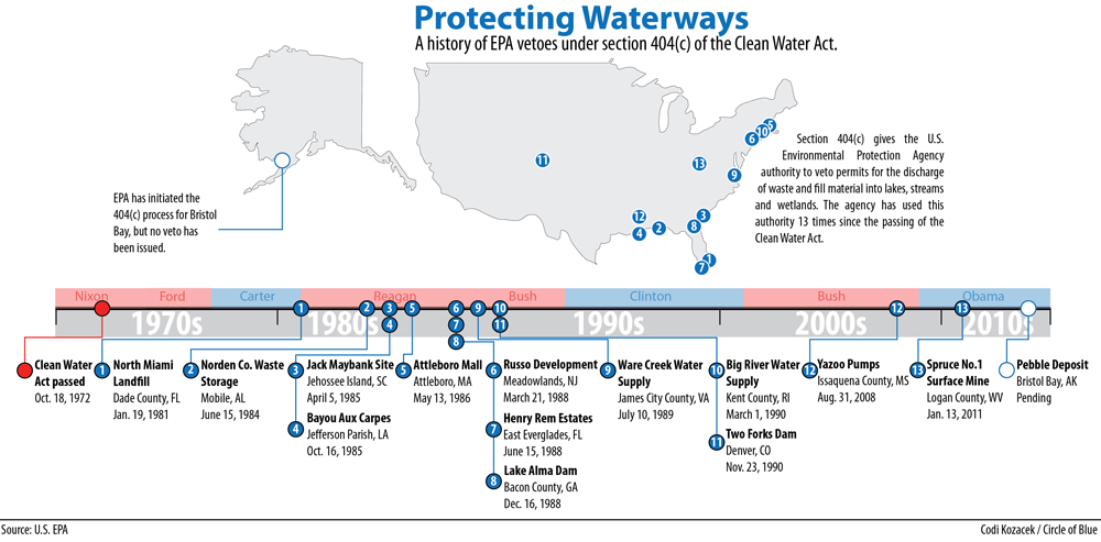 California Clean Drinking Water Act