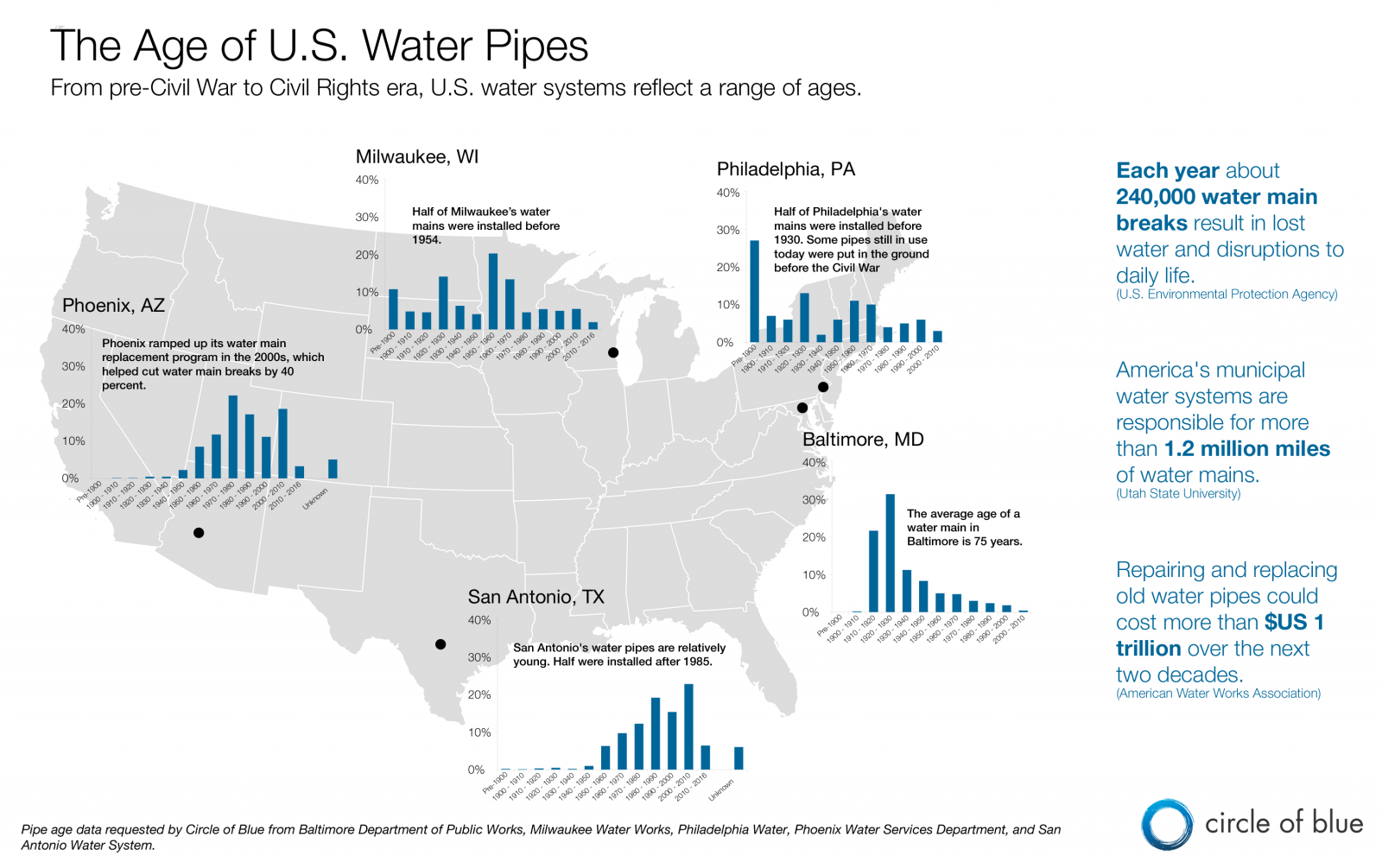 Infographic The Age Of Us Drinking Water Pipes From Civil War - Us-map-civil-war-era